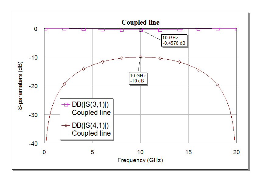 Coupled Line Couplers