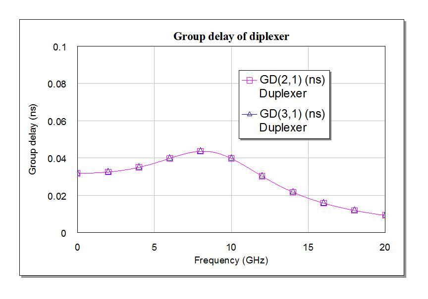 Diplexers