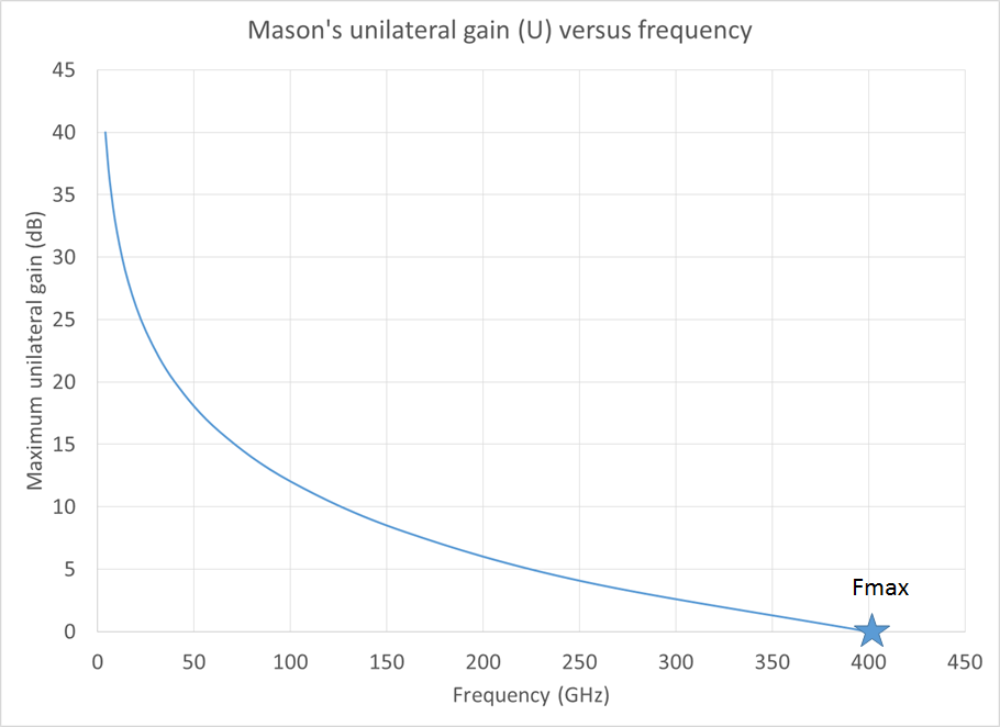 Masons unilateral gain lin scale