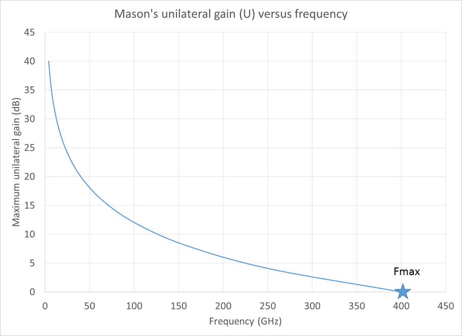 Masons unilateral gain lin scale