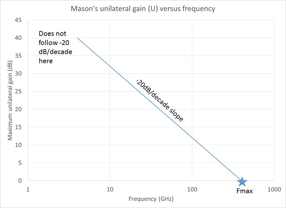 Masons unilateral gain log scale