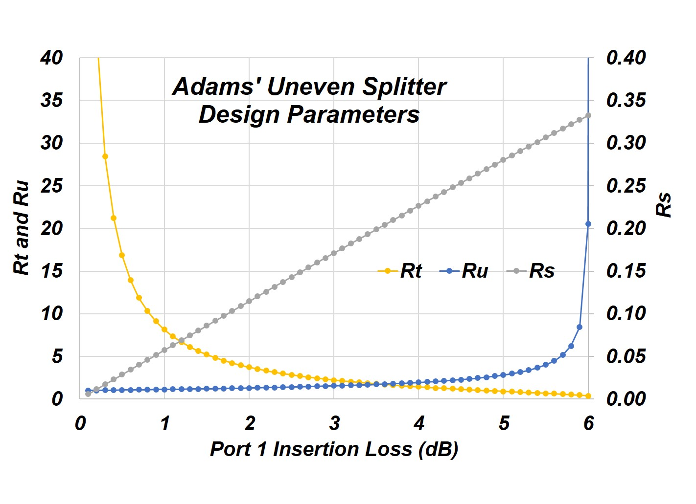 Adams Resistive Splitter Circuit Voltage Divider Calculator Likewise We Have Plotted The Normalized Values Of Resistors Used In As A Function First Output Port Power Split