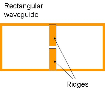 Double-Ridged Waveguide