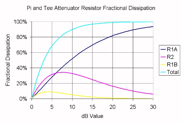 Attenuator Dissipation