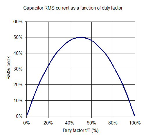 Capacitor ESR Effects