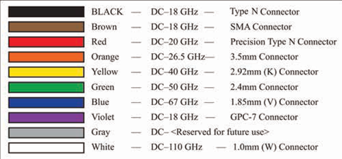 Microwaves101 | Connector Color Code on