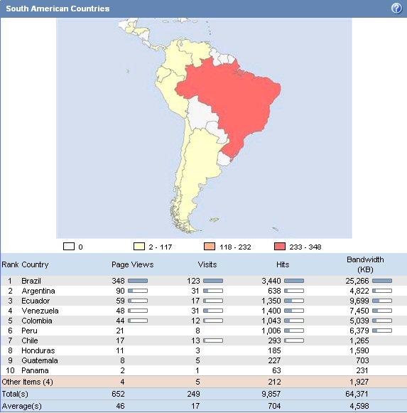 Cool Site Statistics