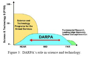 DARPA Microwave Programs