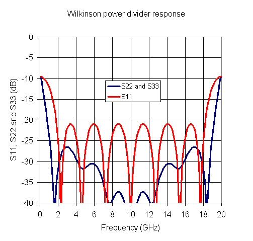 Designing Wilkinsons in Excel