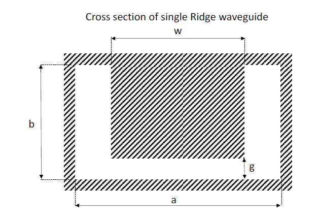 Single ridged waveguide