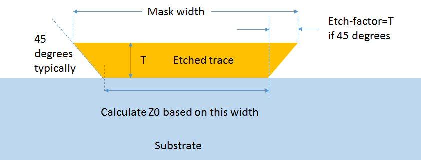 Etchfactor