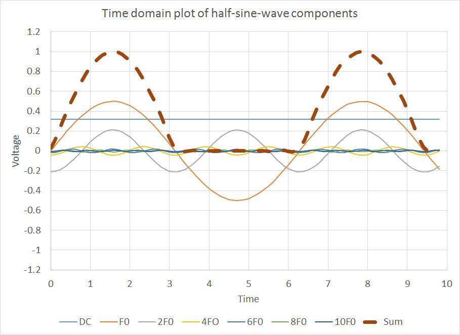 Fourier half sine wave
