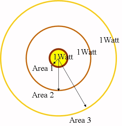 Fundamentals of EM Waves