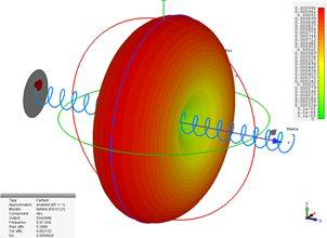 Microwaves101 | Helix antennas