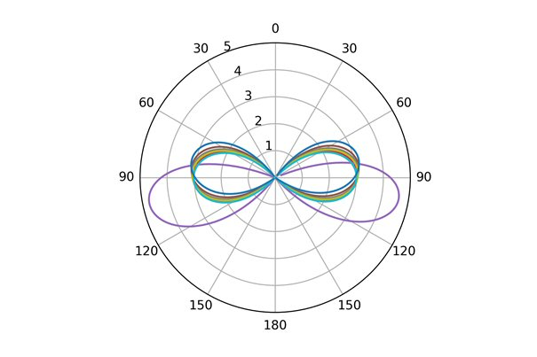 Normal mode patterns 2
