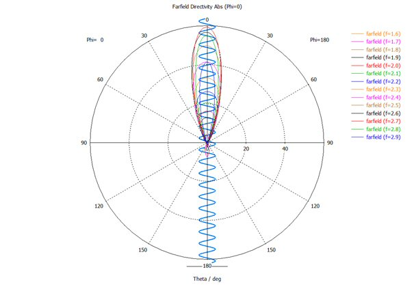 Axial mode patterns1