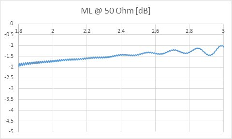 Mismatch loss 50 ohms