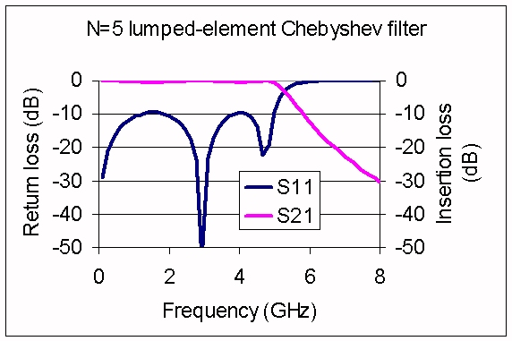 Lumped Element Filters