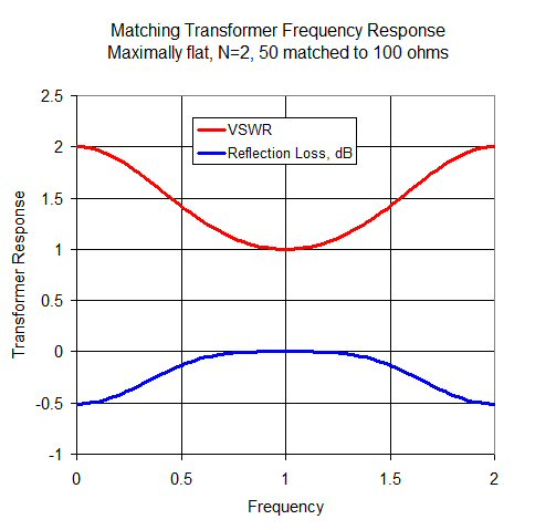 Maximally-Flat Impedance Transformers