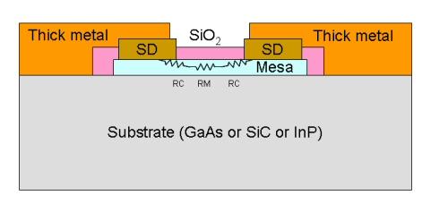 Mesa Resistors