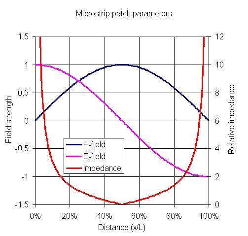 Microstrip Patch Antennas