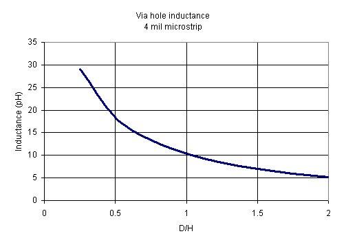 Microstrip Via Hole Inductance