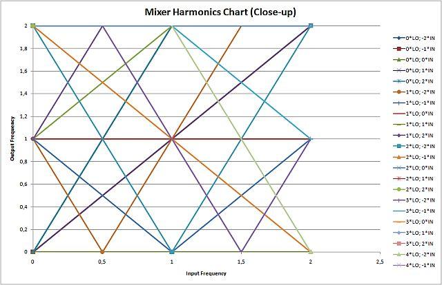 Mixer Spur Chart
