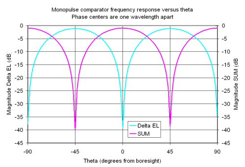 Monopulse Comparator Networks- Microwave Encyclopedia - Microwaves101.com