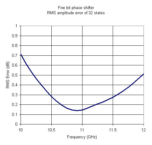 Phase Shifter RMS Amplitude Error