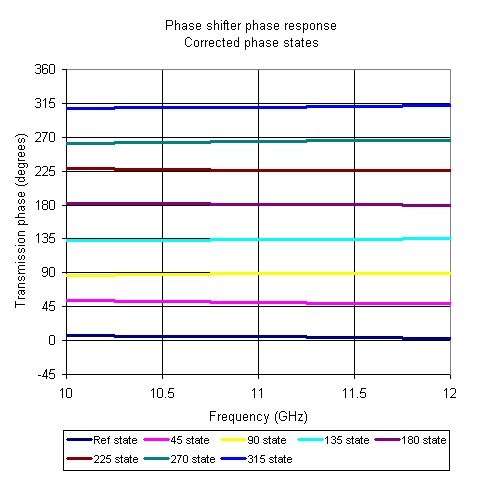 Phase Shifter RMS Phase Error