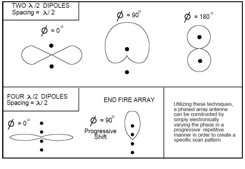 Microwaves101 | Phased Array Antennas