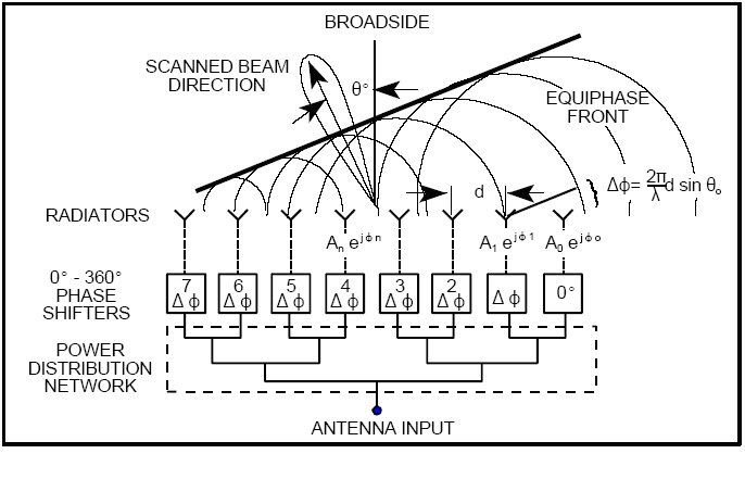 Microwaves101   Phased Array Antennas