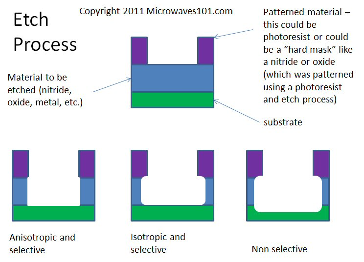 Photolithography 101