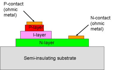 Microwaves101 | PIN Diodes