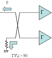Quadrature couplers