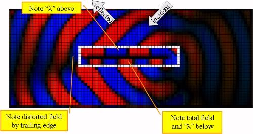 Radar Cross-Section Physics