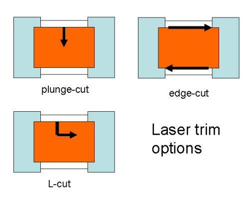 Resistor Trimming