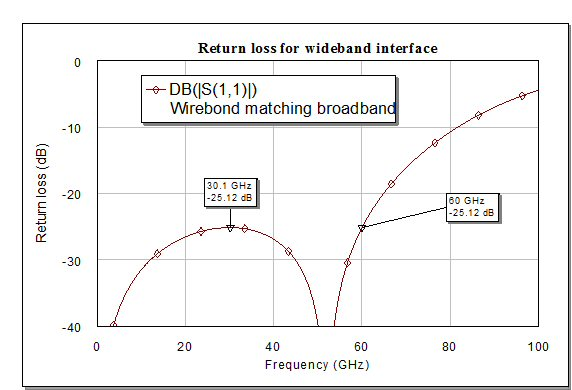 return loss wideband