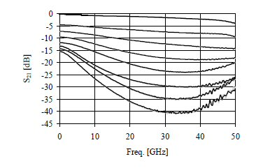 RMS Phase and Amplitude Errors