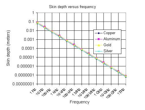 Skin Depth