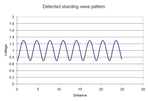 Slotted Line Measurements