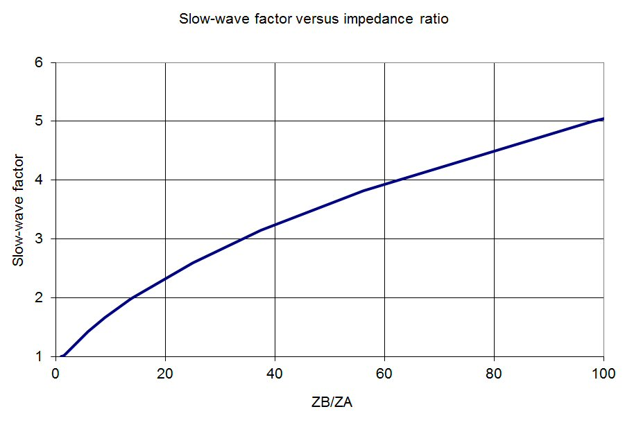 Slow-Wave Structures