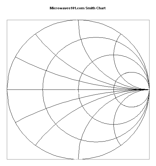 Smith Chart In Excel
