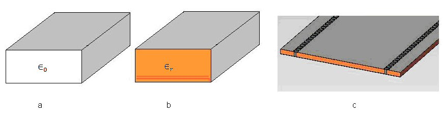 Substrate Integrated Waveguide