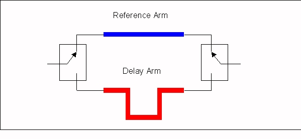 Switched Line Phase Shifters