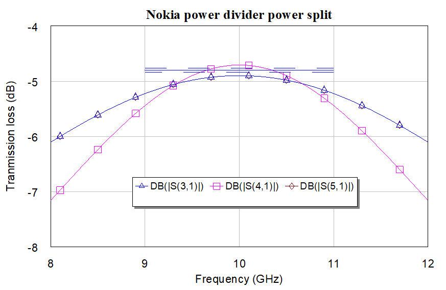 Nokiapowersplit