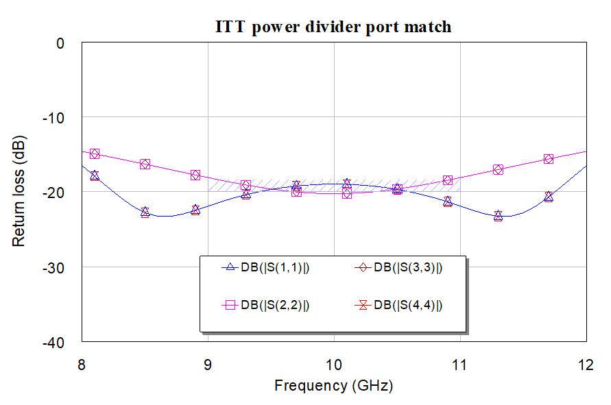 ITTportmatch
