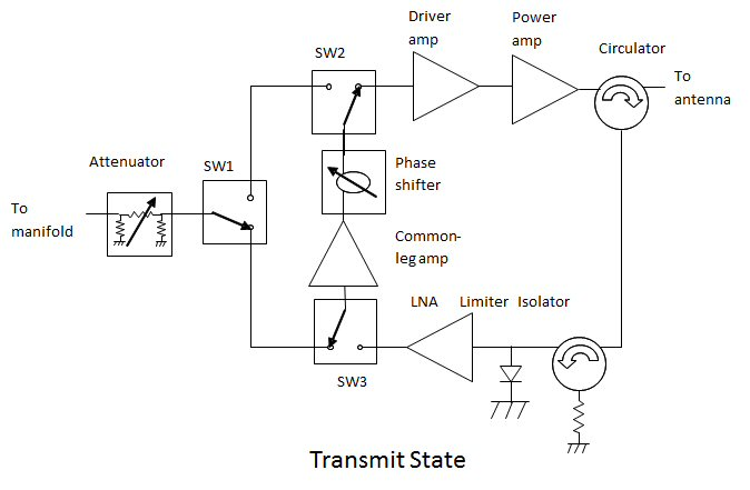 Microwaves101 | Transmit/Receive Modules