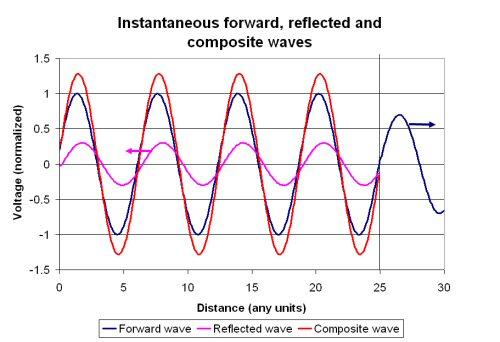 Microwaves101   Voltage standing wave ratio (VSWR)