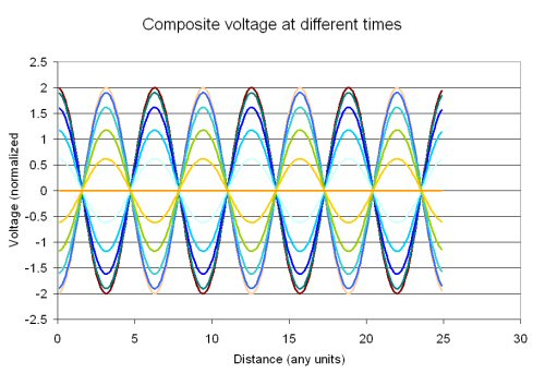 Microwaves101 | Voltage standing wave ratio (VSWR)